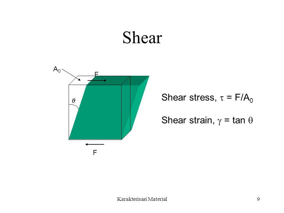 Karakterisasi Material9 Shear A0A0 F F  Shear stress,  = F/A 0 Shear strain,  = tan 