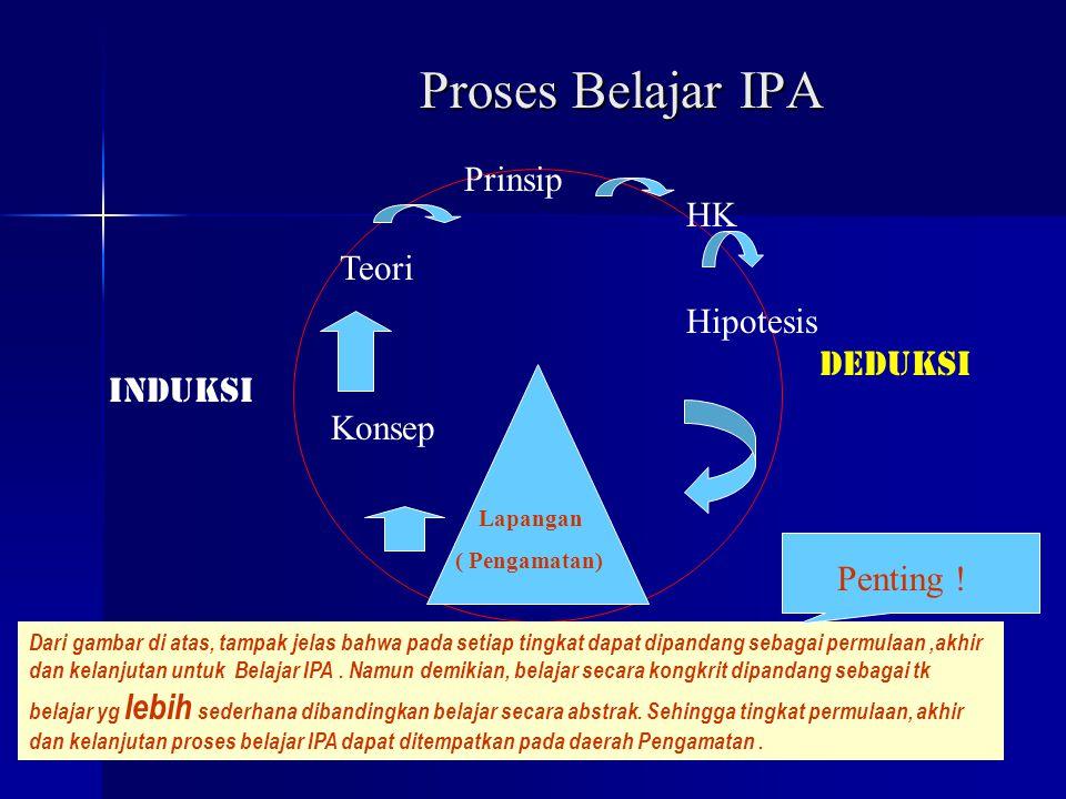 12 Proses Belajar IPA dapat digambarkan sebagai suatu Lingkaran, dimana ada proses INDUKSI dan ada proses DEDUKSI. Kita harus dengan jelas membedakan