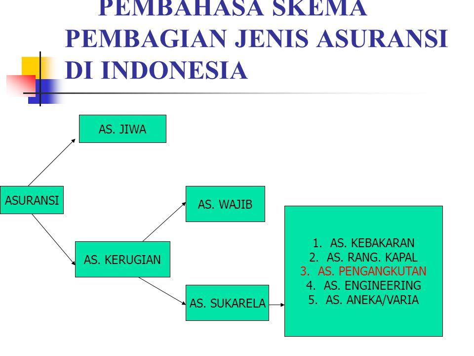 B. Kegiatan inti PEMBAHASA SKEMA PEMBAGIAN JENIS ASURANSI DI INDONESIA ASURANSI AS. JIWA AS. KERUGIAN AS. WAJIB AS. SUKARELA 1.AS. KEBAKARAN 2.AS. RAN