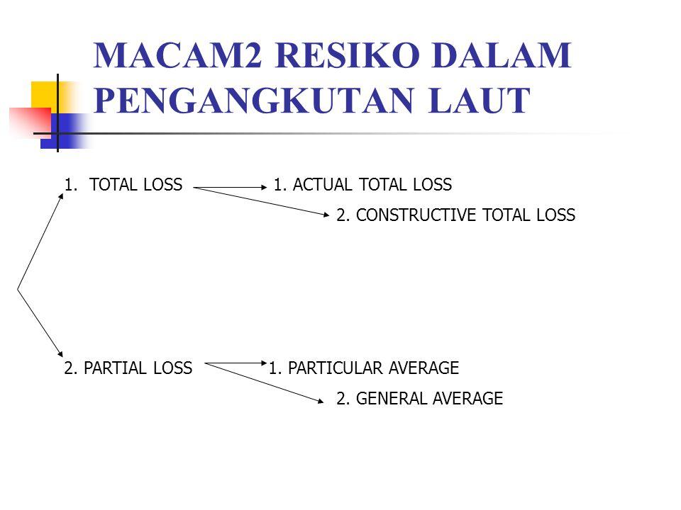 MACAM2 RESIKO DALAM PENGANGKUTAN LAUT 1.TOTAL LOSS 1. ACTUAL TOTAL LOSS 2. CONSTRUCTIVE TOTAL LOSS 2. PARTIAL LOSS1. PARTICULAR AVERAGE 2. GENERAL AVE
