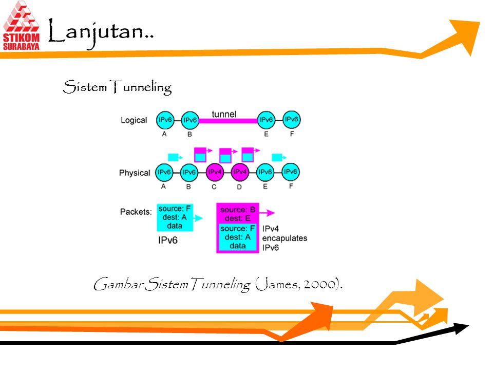 4.Tunneling Tunneling merupakan suatu metode yang digunakan untuk proses peng-engkapsulisasian IP address, baik peng-enkapsulasian IPv6 dalam paket IP