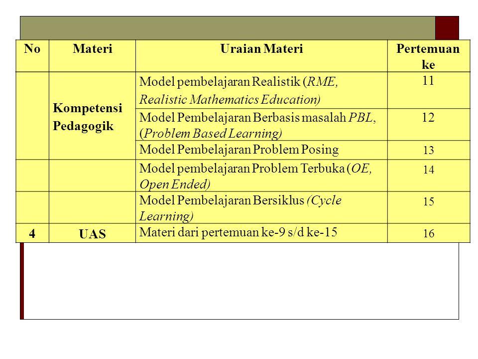 Kompetensi Pedagogik Model pembelajaran Realistik (RME, Realistic Mathematics Education) 11 Model Pembelajaran Berbasis masalah PBL, (Problem Based Learning) 12 Model Pembelajaran Problem Posing 13 Model pembelajaran Problem Terbuka (OE, Open Ended) 14 Model Pembelajaran Bersiklus (Cycle Learning) 15 4 UAS Materi dari pertemuan ke-9 s/d ke-15 16 NoMateriUraian MateriPertemuan ke