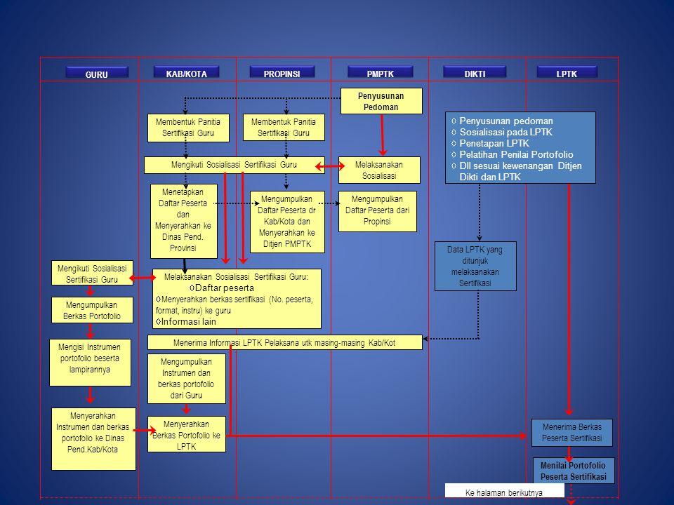 Menerima Informasi LPTK Pelaksana utk masing-masing Kab/Kot GURU KAB/KOTAPROPINSIPMPTKLPTK Menetapkan Daftar Peserta dan Menyerahkan ke Dinas Pend. Pr