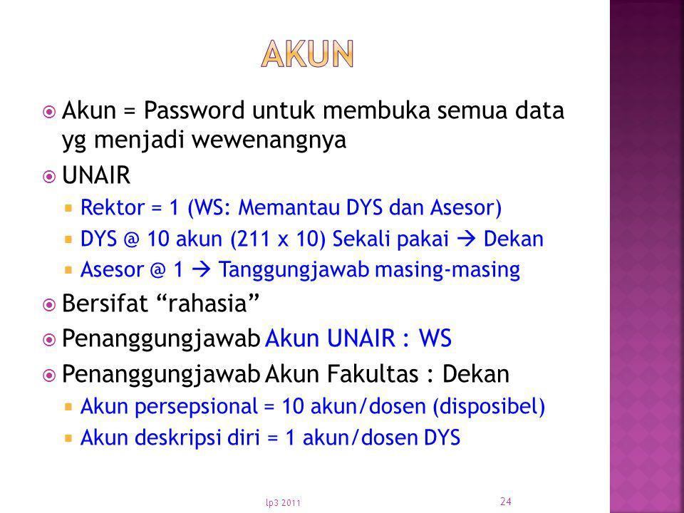  Akun = Password untuk membuka semua data yg menjadi wewenangnya  UNAIR  Rektor = 1 (WS: Memantau DYS dan Asesor)  DYS @ 10 akun (211 x 10) Sekali