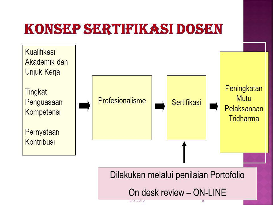 LP3-2010 8 Profesionalisme Sertifikasi Peningkatan Mutu Pelaksanaan Tridharma Kualifikasi Akademik dan Unjuk Kerja Tingkat Penguasaan Kompetensi Perny