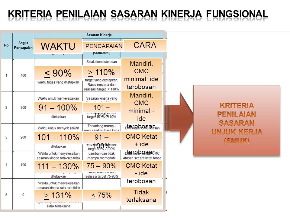 WAKTU < 90% 91 – 100% 101 – 110% 111 – 130% > 131% PENCAPAIAN > 110% 101 – 110% 91 – 100% 75 – 90% < 75% CARA Mandiri, CMC minimal+ide terobosan Mandiri, CMC minimal - ide terobosan CMC Ketat + ide terobosan CMC Ketat - ide terobosan Tidak terlaksana