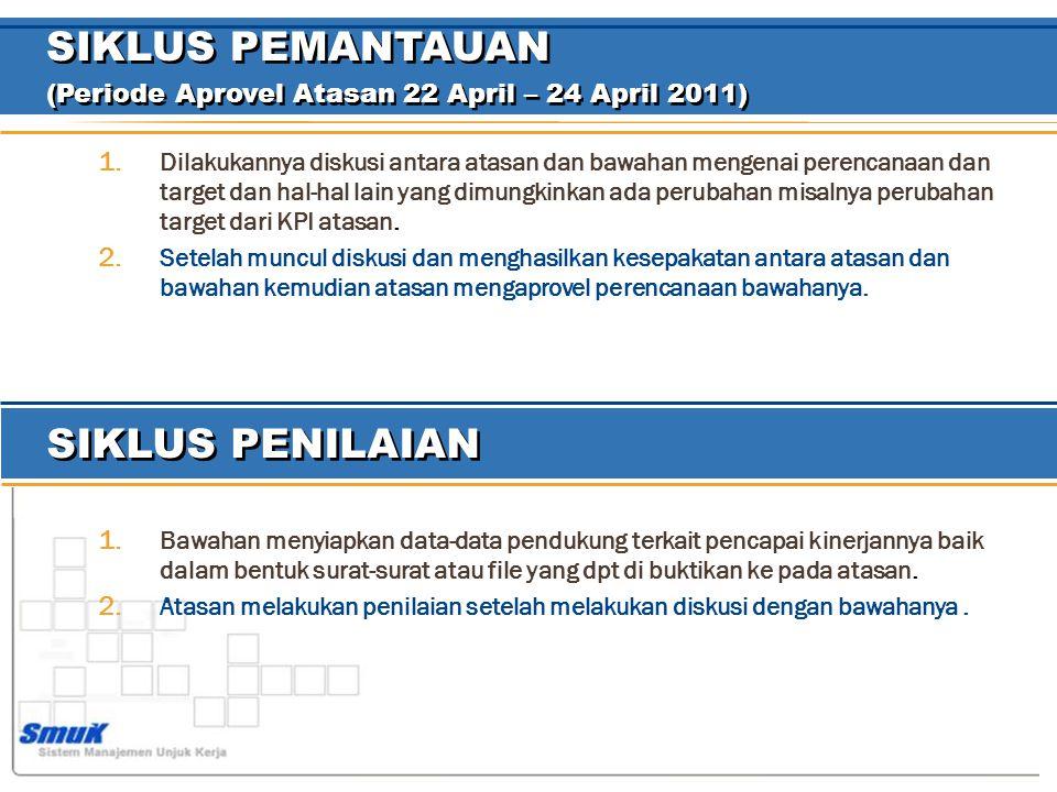 SIKLUS PEMANTAUAN (Periode Aprovel Atasan 22 April – 24 April 2011) SIKLUS PEMANTAUAN (Periode Aprovel Atasan 22 April – 24 April 2011) 1.