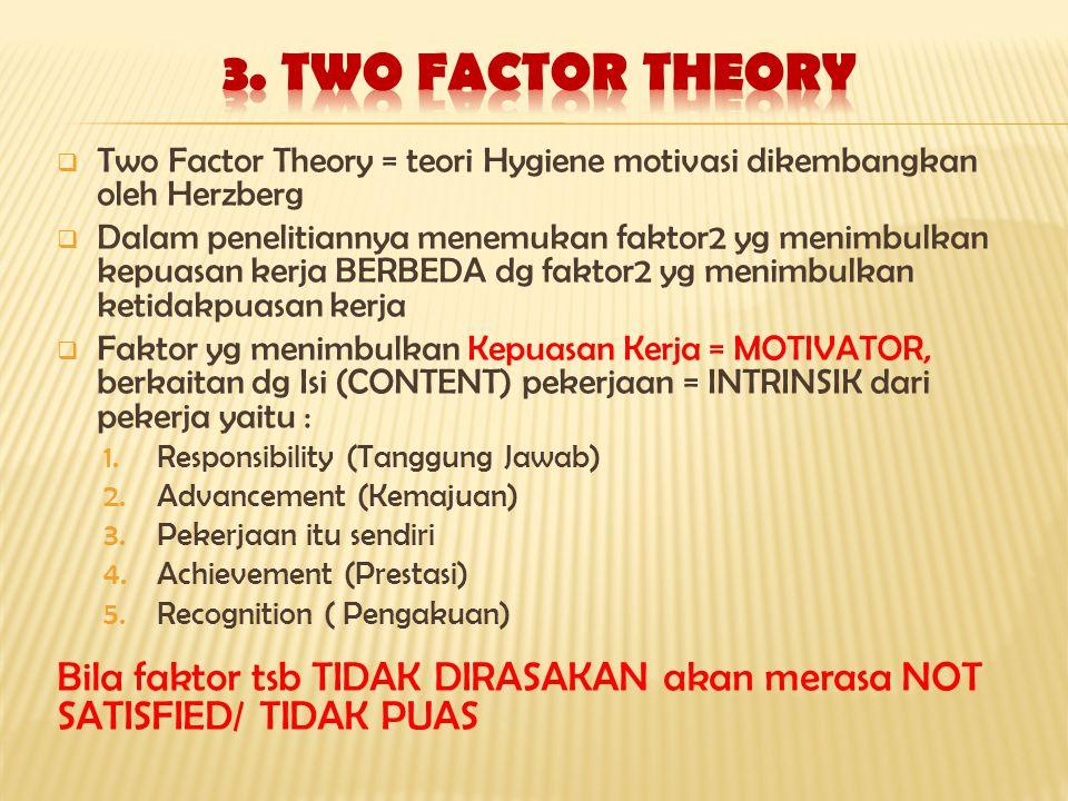  Two Factor Theory = teori Hygiene motivasi dikembangkan oleh Herzberg  Dalam penelitiannya menemukan faktor2 yg menimbulkan kepuasan kerja BERBEDA dg faktor2 yg menimbulkan ketidakpuasan kerja  Faktor yg menimbulkan Kepuasan Kerja = MOTIVATOR, berkaitan dg Isi (CONTENT) pekerjaan = INTRINSIK dari pekerja yaitu : 1.Responsibility (Tanggung Jawab) 2.Advancement (Kemajuan) 3.Pekerjaan itu sendiri 4.Achievement (Prestasi) 5.Recognition ( Pengakuan) Bila faktor tsb TIDAK DIRASAKAN akan merasa NOT SATISFIED/ TIDAK PUAS