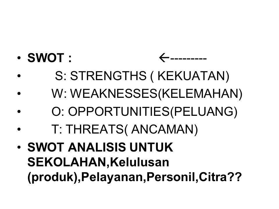 SWOT :  --------- S: STRENGTHS ( KEKUATAN) W: WEAKNESSES(KELEMAHAN) O: OPPORTUNITIES(PELUANG) T: THREATS( ANCAMAN) SWOT ANALISIS UNTUK SEKOLAHAN,Kelu