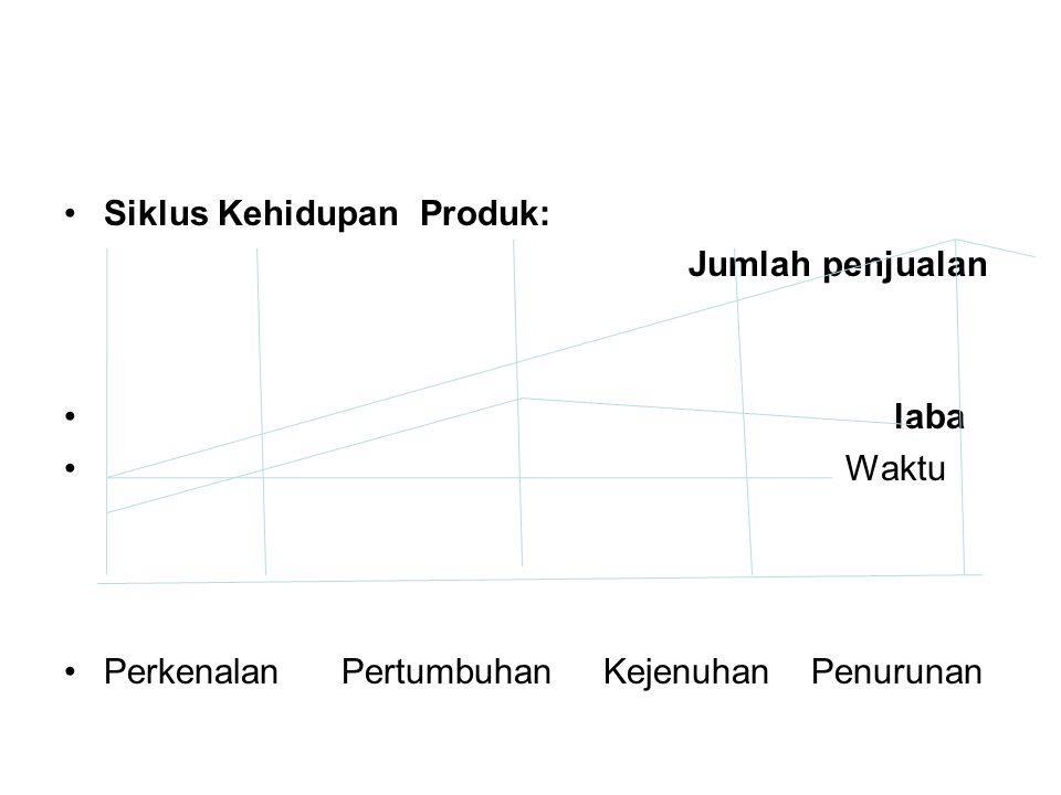 Siklus Kehidupan Produk: Jumlah penjualan laba Waktu Perkenalan Pertumbuhan Kejenuhan Penurunan