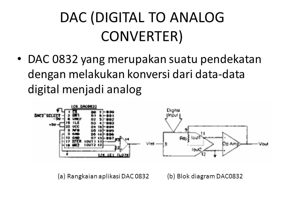 DAC (DIGITAL TO ANALOG CONVERTER) DAC 0832 yang merupakan suatu pendekatan dengan melakukan konversi dari data-data digital menjadi analog (a) Rangkai