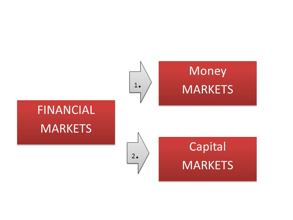 FINANCIAL MARKETS FINANCIAL MARKETS Money MARKETS Money MARKETS Capital MARKETS Capital MARKETS 1.1. 1.1. 2.2. 2.2.