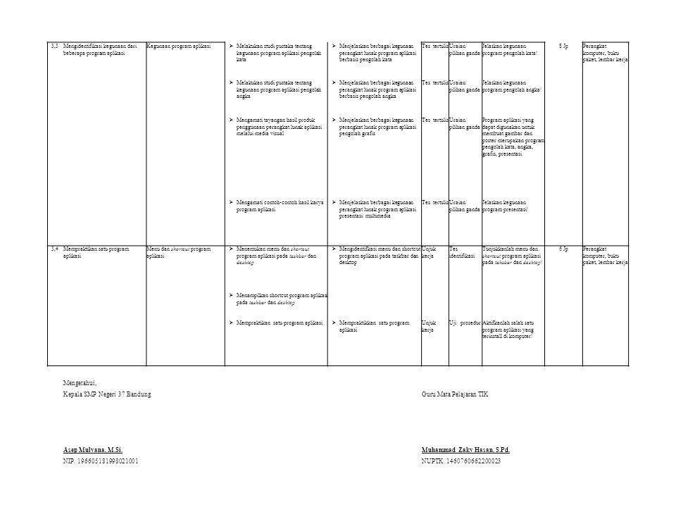 3,3Mengidentifikasi kegunaan dari beberapa program aplikasi Kegunaan program aplikasi  Melakukan studi pustaka tentang kegunaan program aplikasi pengolah kata  Menjelaskan berbagai kegunaan perangkat lunak program aplikasi berbasis pengolah kata Tes tertulisUraian/ pilihan ganda/ Jelaskan kegunaan program pengolah kata.