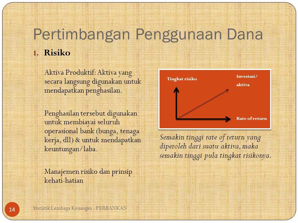 Pertimbangan Penggunaan Dana (2) Statistik Lembaga Keuangan - PERBANKAN 15 2.