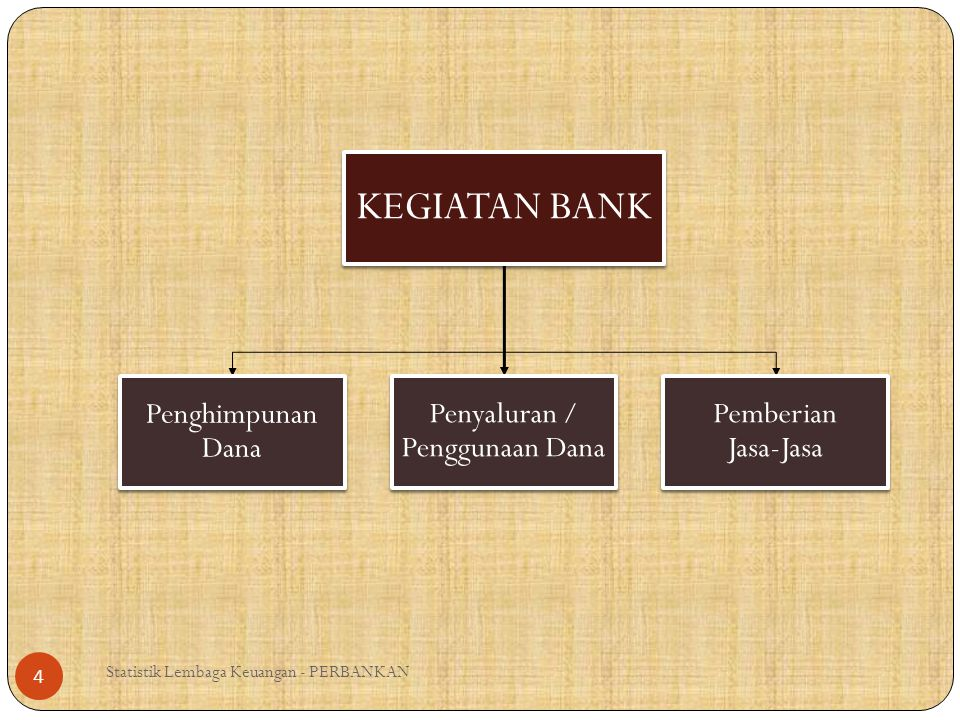 Statistik Lembaga Keuangan - PERBANKAN 5 Dana sendiri Dana dari deposan Dana pinjamanSumber dana lain Sumber Penghimpunan Dana