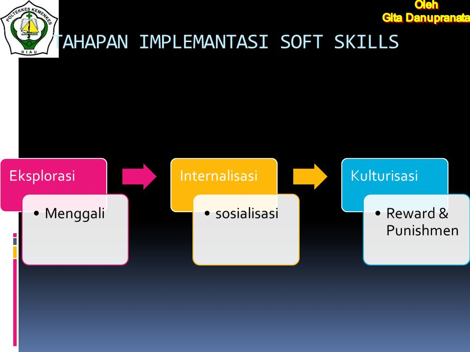 TAHAPAN IMPLEMANTASI SOFT SKILLS Eksplorasi Menggali Internalisasi sosialisasi Kulturisasi Reward & Punishmen