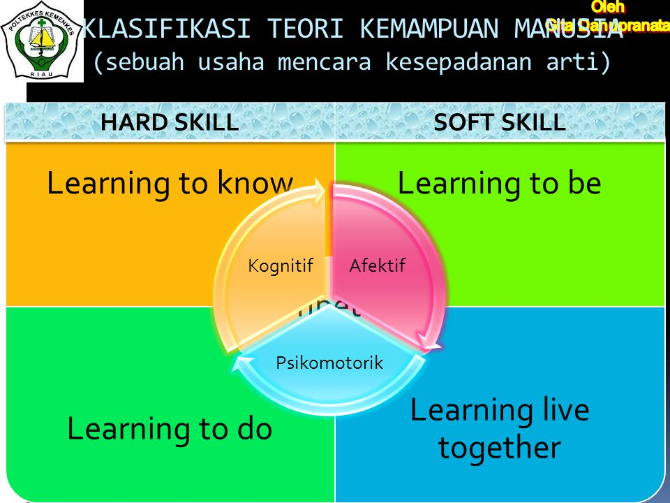 KLASIFIKASI TEORI KEMAMPUAN MANUSIA (sebuah usaha mencara kesepadanan arti) Learning to knowLearning to be Learning to do Learning live together kompe