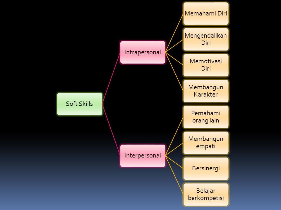 Soft SkillsIntrapersonalMemahami Diri Mengendalikan Diri Memotivasi Diri Membangun Karakter Interpersonal Pemahami orang lain Membangun empati Bersinergi Belajar berkompetisi