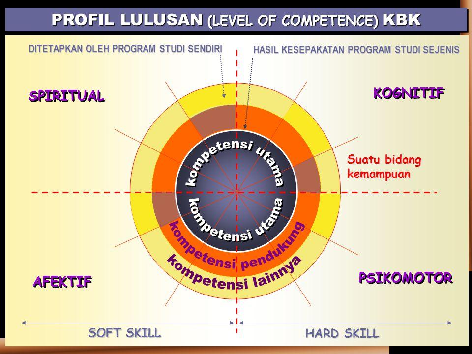 KOGNITIF PSIKOMOTOR AFEKTIF SPIRITUAL PROFIL LULUSAN (LEVEL OF COMPETENCE) KBK Suatu bidang kemampuan HARD SKILL SOFT SKILL HASIL KESEPAKATAN PROGRAM