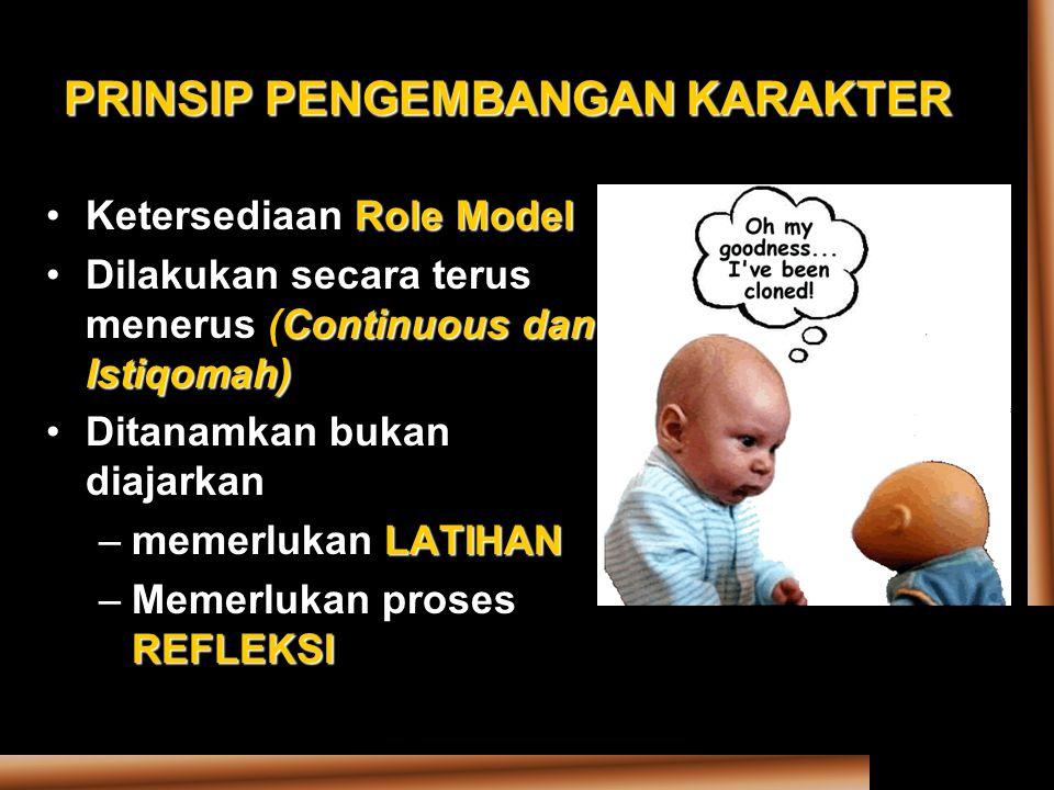 PRINSIP PENGEMBANGAN KARAKTER Role ModelKetersediaan Role Model Continuous dan Istiqomah)Dilakukan secara terus menerus (Continuous dan Istiqomah) Dit