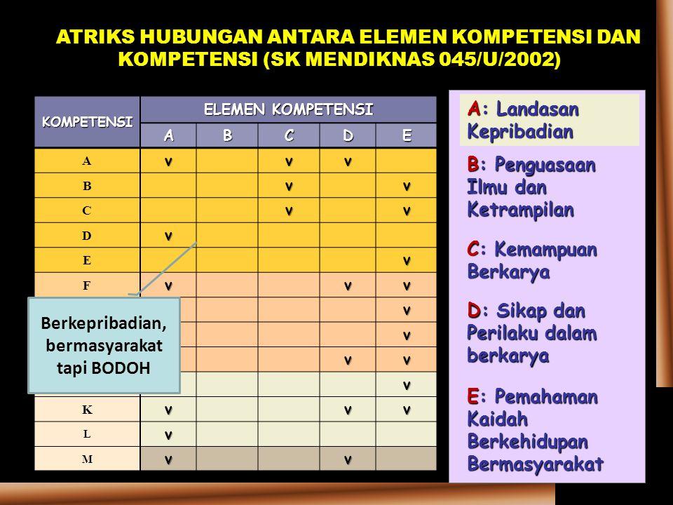 KOMPETENSI ELEMEN KOMPETENSI ABCDE Avvv B vv C vv D v E v F vvv G v H v I vvv J v K vvv L v M vv MATRIKS HUBUNGAN ANTARA ELEMEN KOMPETENSI DAN KOMPETE