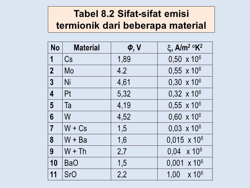 NoMaterial Φ, V , A/m 2 o K 2 1 Cs1,890,50 x 10 6 2 Mo4.20,55 x 10 6 3 Ni4,610,30 x 10 6 4 Pt5,320,32 x 10 6 5 Ta4,190,55 x 10 6 6 W4,520,60 x 10 6 7