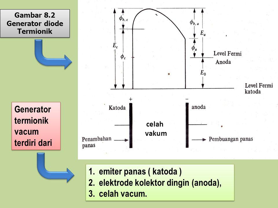 celah vakum 1.emiter panas ( katoda ) 2.elektrode kolektor dingin (anoda), 3.celah vacum. 1.emiter panas ( katoda ) 2.elektrode kolektor dingin (anoda