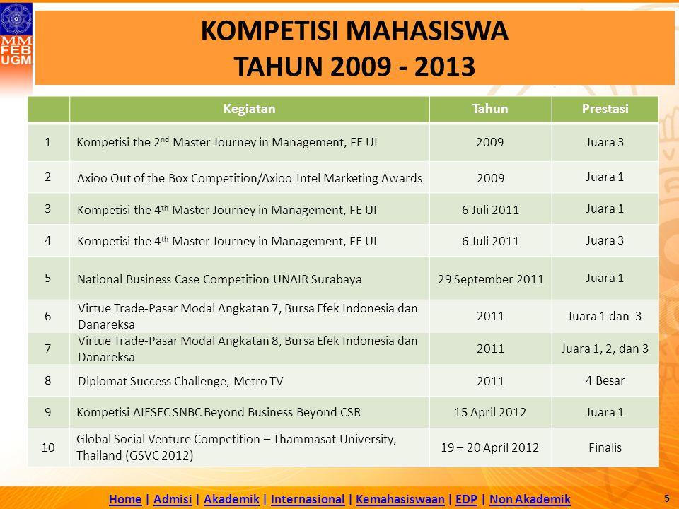 HomeHome | Admisi | Akademik | Internasional | Kemahasiswaan | EDP | Non AkademikAdmisiAkademikInternasionalKemahasiswaanEDPNon Akademik KOMPETISI MAHASISWA TAHUN 2009 - 2013 KegiatanTahunPrestasi 1Kompetisi the 2 nd Master Journey in Management, FE UI2009Juara 3 2 Axioo Out of the Box Competition/Axioo Intel Marketing Awards2009 Juara 1 3 Kompetisi the 4 th Master Journey in Management, FE UI6 Juli 2011 Juara 1 4 Kompetisi the 4 th Master Journey in Management, FE UI6 Juli 2011 Juara 3 5 National Business Case Competition UNAIR Surabaya29 September 2011 Juara 1 6 Virtue Trade-Pasar Modal Angkatan 7, Bursa Efek Indonesia dan Danareksa 2011 Juara 1 dan 3 7 Virtue Trade-Pasar Modal Angkatan 8, Bursa Efek Indonesia dan Danareksa 2011 Juara 1, 2, dan 3 8 Diplomat Success Challenge, Metro TV2011 4 Besar 9Kompetisi AIESEC SNBC Beyond Business Beyond CSR15 April 2012Juara 1 10 Global Social Venture Competition – Thammasat University, Thailand (GSVC 2012) 19 – 20 April 2012Finalis 5
