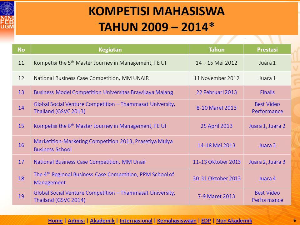 HomeHome | Admisi | Akademik | Internasional | Kemahasiswaan | EDP | Non AkademikAdmisiAkademikInternasionalKemahasiswaanEDPNon Akademik 6 KOMPETISI MAHASISWA TAHUN 2009 – 2014* NoKegiatanTahunPrestasi 11Kompetisi the 5 th Master Journey in Management, FE UI14 – 15 Mei 2012Juara 1 12National Business Case Competition, MM UNAIR11 November 2012Juara 1 13Business Model Competition Universitas Brawijaya Malang22 Februari 2013Finalis 14 Global Social Venture Competition – Thammasat University, Thailand (GSVC 2013) 8-10 Maret 2013 Best Video Performance 15 Kompetisi the 6 th Master Journey in Management, FE UI25 April 2013Juara 1, Juara 2 16 Marketition-Marketing Competition 2013, Prasetiya Mulya Business School 14-18 Mei 2013Juara 3 17 National Business Case Competition, MM Unair11-13 Oktober 2013Juara 2, Juara 3 18 The 4 th Regional Business Case Competition, PPM School of Management 30-31 Oktober 2013Juara 4 19 Global Social Venture Competition – Thammasat University, Thailand (GSVC 2014) 7-9 Maret 2013 Best Video Performance