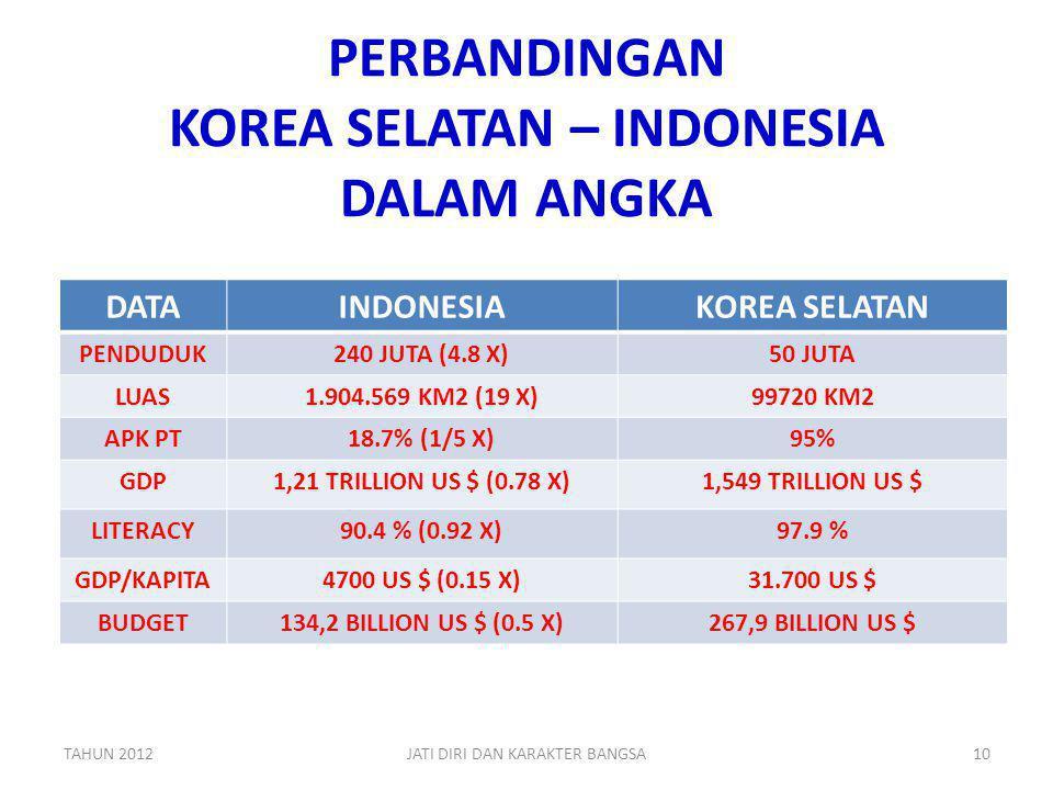 PERBANDINGAN KOREA SELATAN – INDONESIA DALAM ANGKA DATAINDONESIAKOREA SELATAN PENDUDUK240 JUTA (4.8 X)50 JUTA LUAS1.904.569 KM2 (19 X)99720 KM2 APK PT