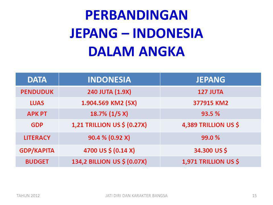 PERBANDINGAN JEPANG – INDONESIA DALAM ANGKA DATAINDONESIAJEPANG PENDUDUK240 JUTA (1.9X)127 JUTA LUAS1.904.569 KM2 (5X)377915 KM2 APK PT18.7% (1/5 X)93