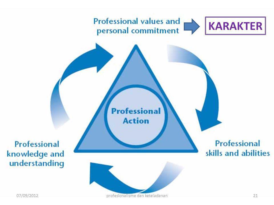 07/09/201221profesionalisme dan keteladanan KARAKTER