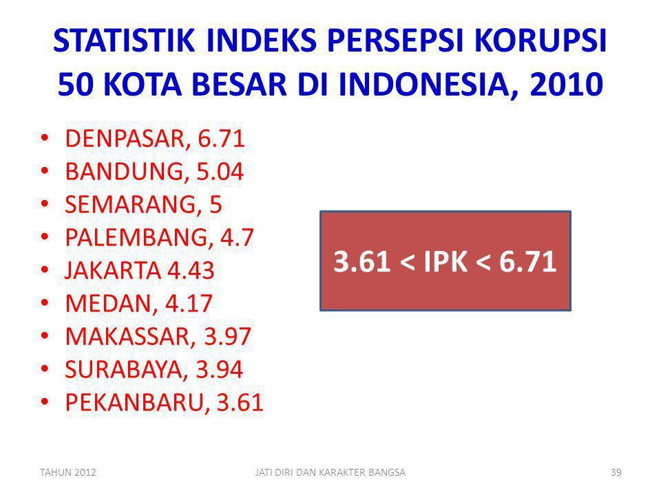 STATISTIK INDEKS PERSEPSI KORUPSI 50 KOTA BESAR DI INDONESIA, 2010 DENPASAR, 6.71 BANDUNG, 5.04 SEMARANG, 5 PALEMBANG, 4.7 JAKARTA 4.43 MEDAN, 4.17 MA