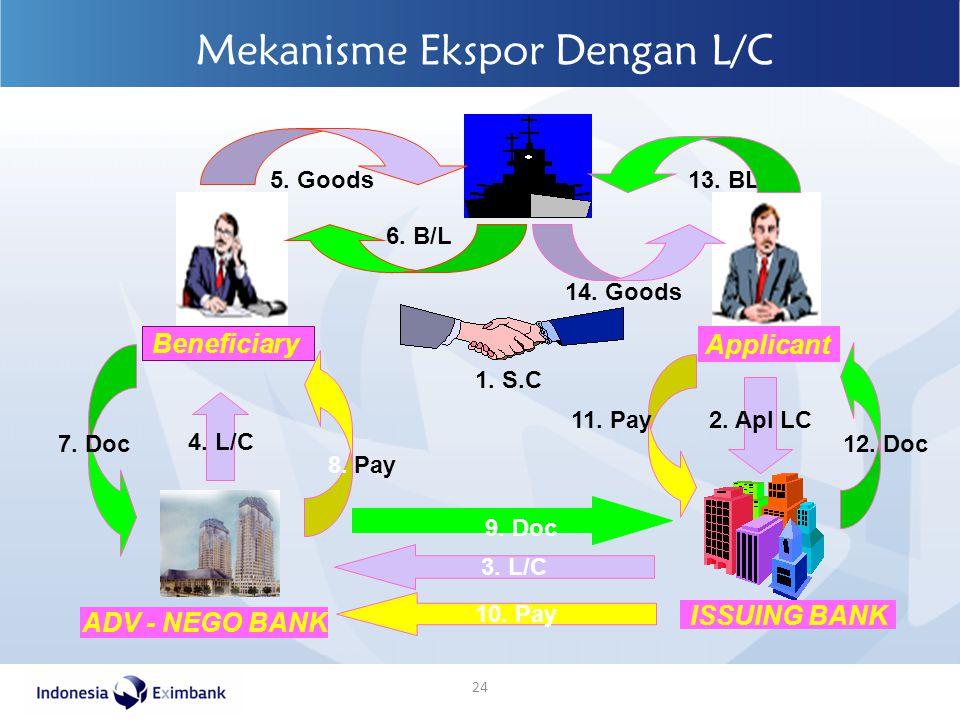 24 Mekanisme Ekspor Dengan L/C ADV - NEGO BANK ISSUING BANK Beneficiary Applicant 3. L/C 2. Apl LC 4. L/C 8. Pay 7. Doc 5. Goods 6. B/L 1. S.C 12. Doc