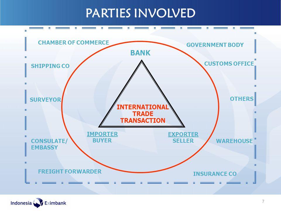 PARTIES INVOLVED CUSTOMS OFFICE SHIPPING CO INSURANCE CO EXPORTER SELLER IMPORTER BUYER BANK INTERNATIONAL TRADE TRANSACTION WAREHOUSE SURVEYOR GOVERN
