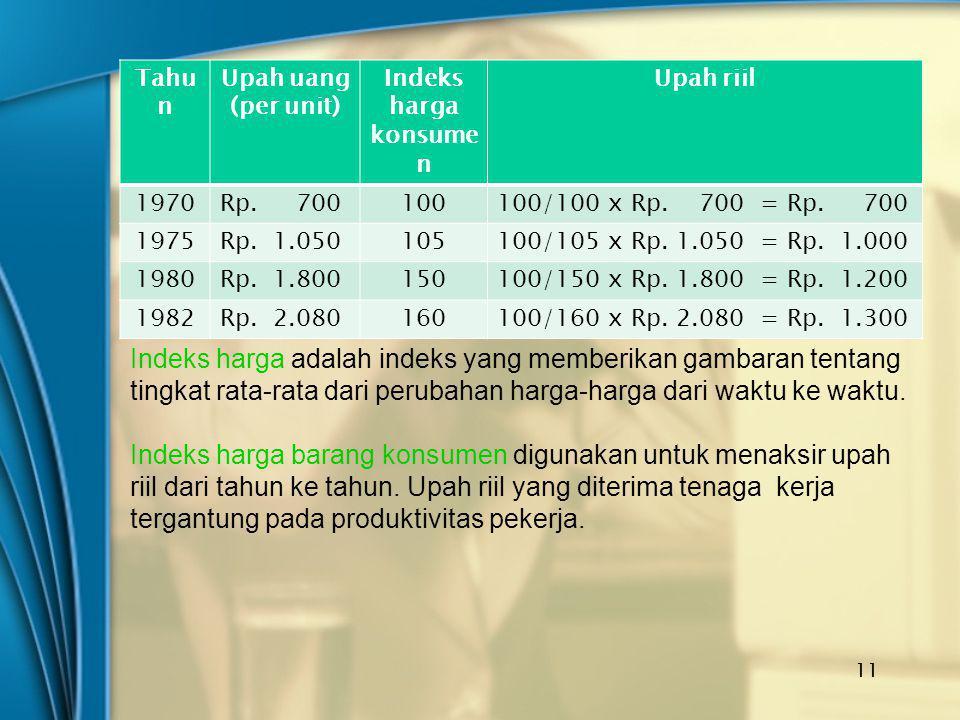 Tahu n Upah uang (per unit) Indeks harga konsume n Upah riil 1970Rp. 700100100/100 x Rp. 700 = Rp. 700 1975Rp. 1.050105100/105 x Rp. 1.050 = Rp. 1.000