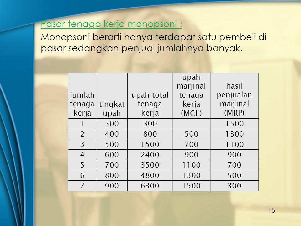 Pasar tenaga kerja monopsoni : Monopsoni berarti hanya terdapat satu pembeli di pasar sedangkan penjual jumlahnya banyak. 15 jumlah tenaga kerja tingk