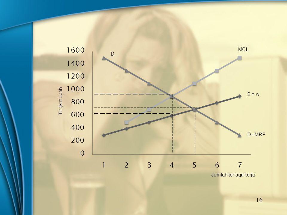 16 MCL S = w D =MRP D Jumlah tenaga kerja Tingkat upah