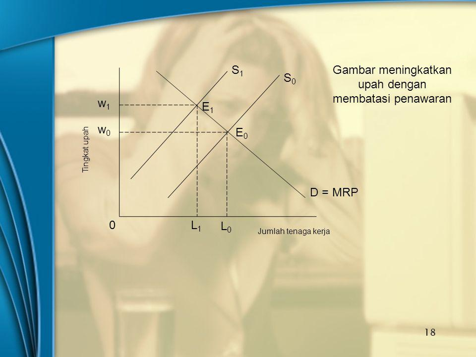 18 S1S1 S0S0 E1E1 E0E0 D = MRP w1w1 w0w0 0 Jumlah tenaga kerja L1L1 L0L0 Tingkat upah Gambar meningkatkan upah dengan membatasi penawaran