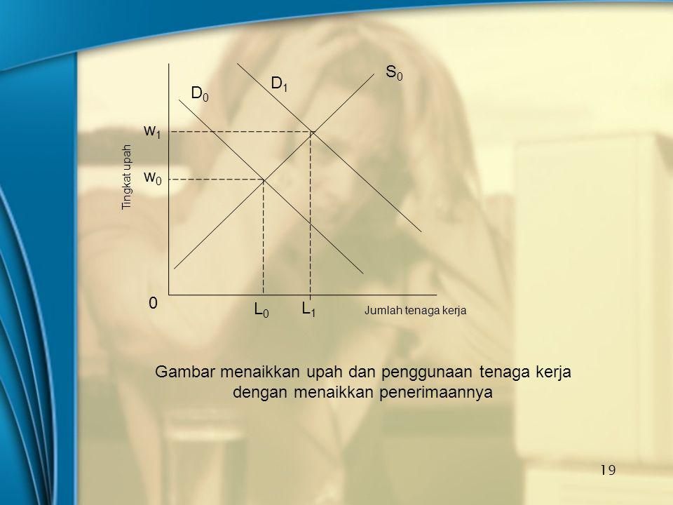 19 L0L0 D0D0 S0S0 w1w1 w0w0 D1D1 L1L1 Tingkat upah Jumlah tenaga kerja 0 Gambar menaikkan upah dan penggunaan tenaga kerja dengan menaikkan penerimaan