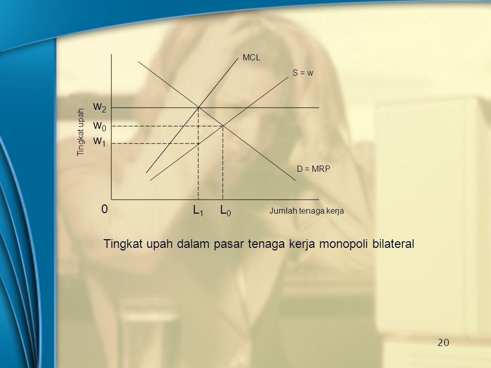 20 D = MRP MCL S = w w2w2 w0w0 w1w1 0 L1L1 L0L0 Jumlah tenaga kerja Tingkat upah Tingkat upah dalam pasar tenaga kerja monopoli bilateral