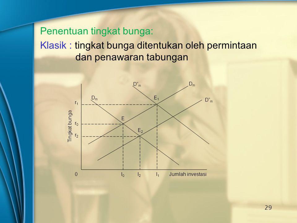 """Penentuan tingkat bunga: Klasik : tingkat bunga ditentukan oleh permintaan dan penawaran tabungan 29 D"""" m DmDm DmDm E E1E1 E2E2 r1r1 r0r0 r2r2 l0l0 l2"""