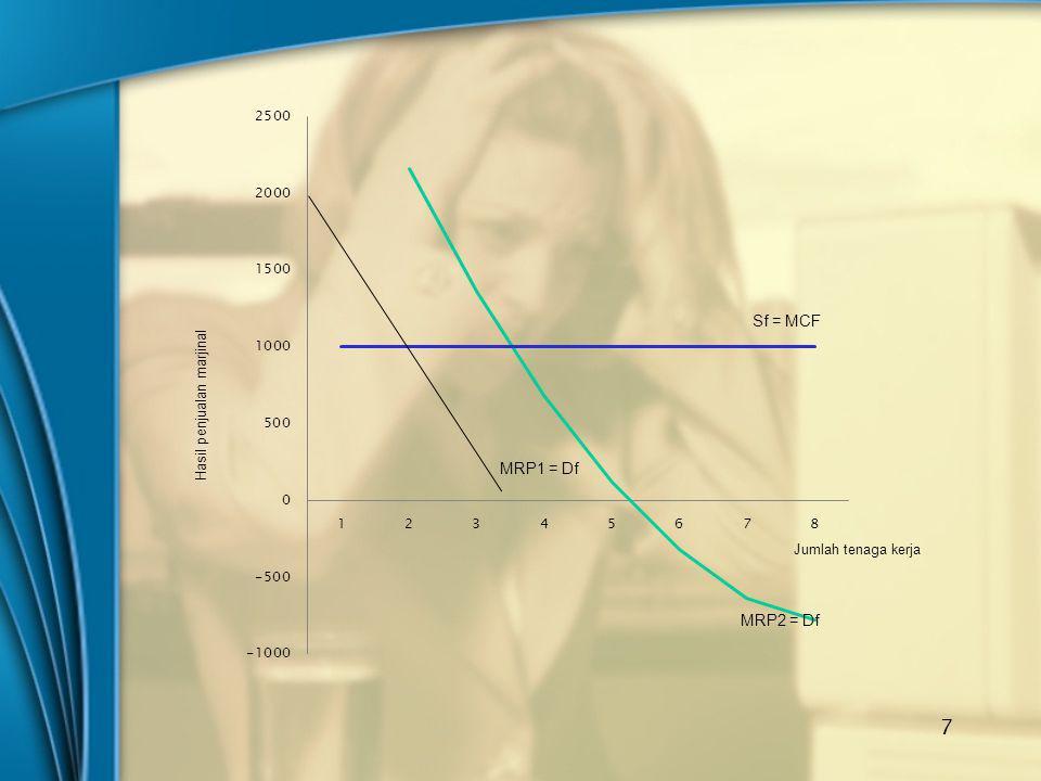 Hasil penjualan marjinal Jumlah tenaga kerja Sf = MCF MRP2 = Df MRP1 = Df 7
