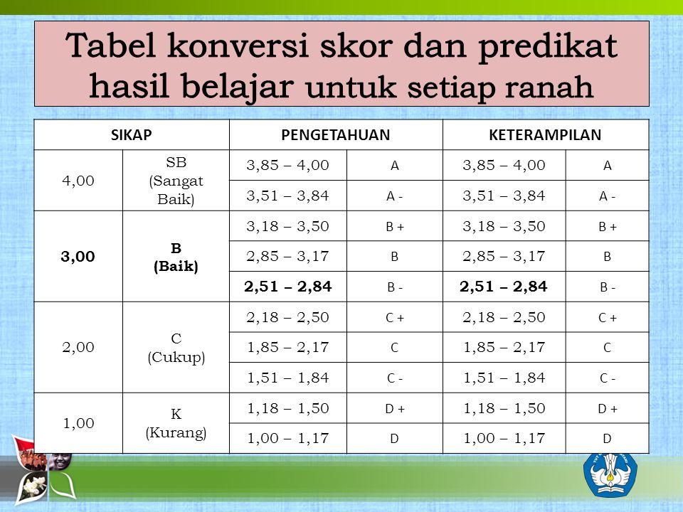 SIKAPPENGETAHUANKETERAMPILAN 4,00 SB (Sangat Baik) 3,85 – 4,00 A A 3,51 – 3,84 A - 3,51 – 3,84 A - 3,00 B (Baik) 3,18 – 3,50 B + 3,18 – 3,50 B + 2,85 – 3,17 B B 2,51 – 2,84 B - 2,51 – 2,84 B - 2,00 C (Cukup) 2,18 – 2,50 C + 2,18 – 2,50 C + 1,85 – 2,17 C C 1,51 – 1,84 C - 1,51 – 1,84 C - 1,00 K (Kurang) 1,18 – 1,50 D + 1,18 – 1,50 D + 1,00 – 1,17 D D
