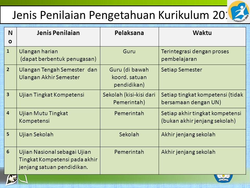 Jenis Penilaian Pengetahuan Kurikulum 2013 NoNo Jenis PenilaianPelaksanaWaktu 1 Ulangan harian (dapat berbentuk penugasan) GuruTerintegrasi dengan pro