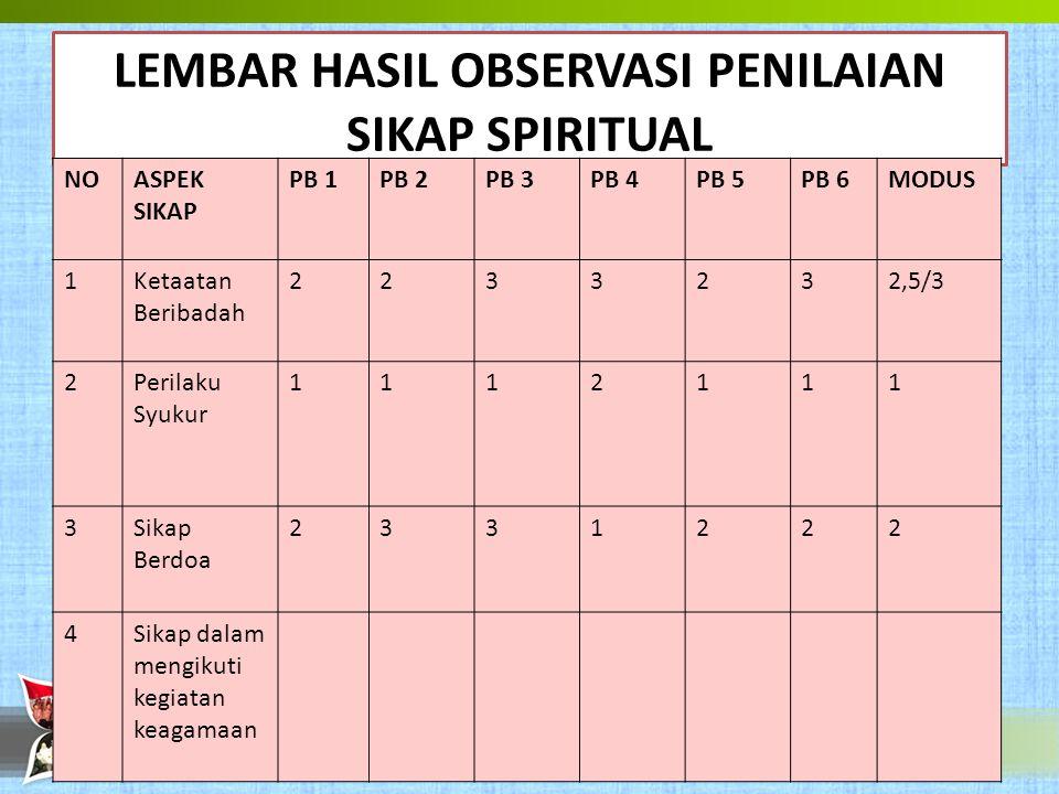 LEMBAR HASIL OBSERVASI PENILAIAN SIKAP SPIRITUAL NOASPEK SIKAP PB 1PB 2PB 3PB 4PB 5PB 6MODUS 1Ketaatan Beribadah 2233232,5/3 2Perilaku Syukur 1112111 3Sikap Berdoa 2331222 4Sikap dalam mengikuti kegiatan keagamaan