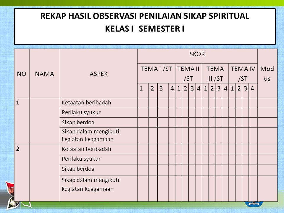 REKAP HASIL OBSERVASI PENILAIAN SIKAP SPIRITUAL KELAS I SEMESTER I NONAMAASPEK SKOR Mod us TEMA I /ST TEMA II /ST TEMA III /ST TEMA IV /ST 12341234123