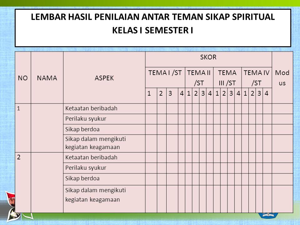 LEMBAR HASIL PENILAIAN ANTAR TEMAN SIKAP SPIRITUAL KELAS I SEMESTER I NONAMAASPEK SKOR Mod us TEMA I /ST TEMA II /ST TEMA III /ST TEMA IV /ST 12341234