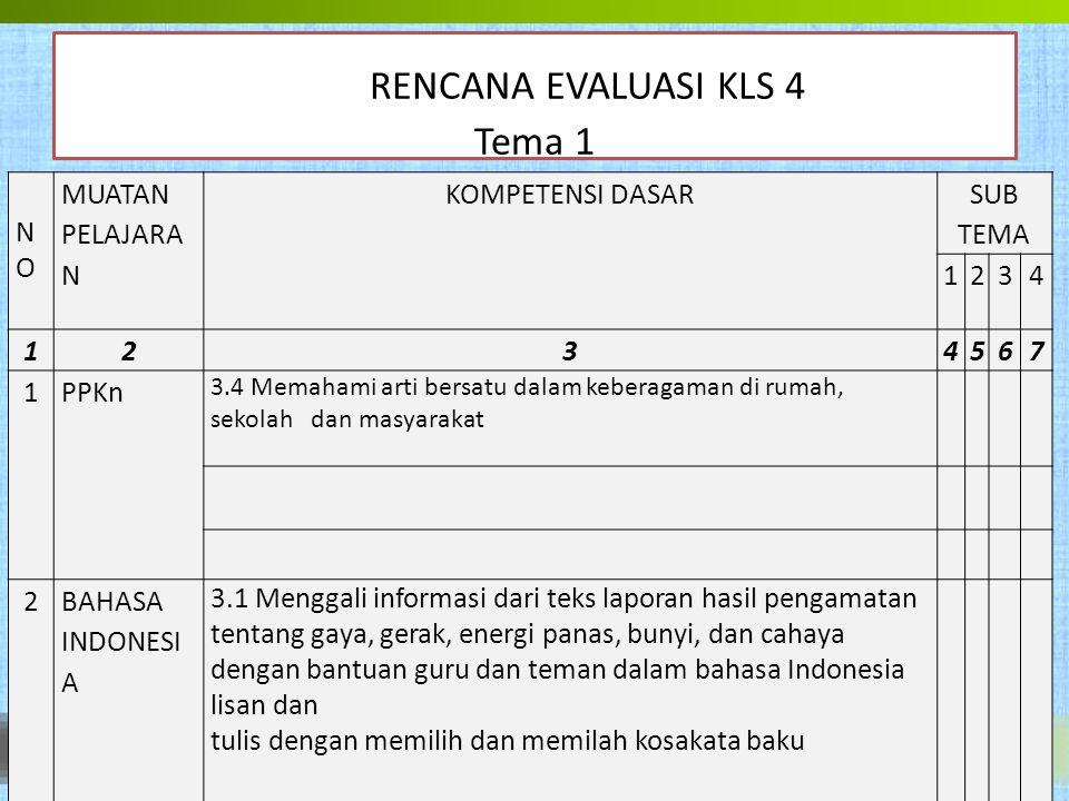 RENCANA EVALUASI KLS 4 Tema 1 3.2 Mengenal teks petunjuk/arahan tentang perawatan tubuh serta pemeliharaan kesehatan dan kebugaran tubuh dengan bantua