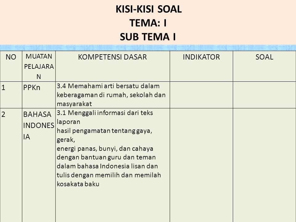 NO MUATAN PELAJARA N KOMPETENSI DASARINDIKATORSOAL 1PPKn 3.4 Memahami arti bersatu dalam keberagaman di rumah, sekolah dan masyarakat 2BAHASA INDONES IA 3.1 Menggali informasi dari teks laporan hasil pengamatan tentang gaya, gerak, energi panas, bunyi, dan cahaya dengan bantuan guru dan teman dalam bahasa Indonesia lisan dan tulis dengan memilih dan memilah kosakata baku KISI-KISI SOAL TEMA: I SUB TEMA I